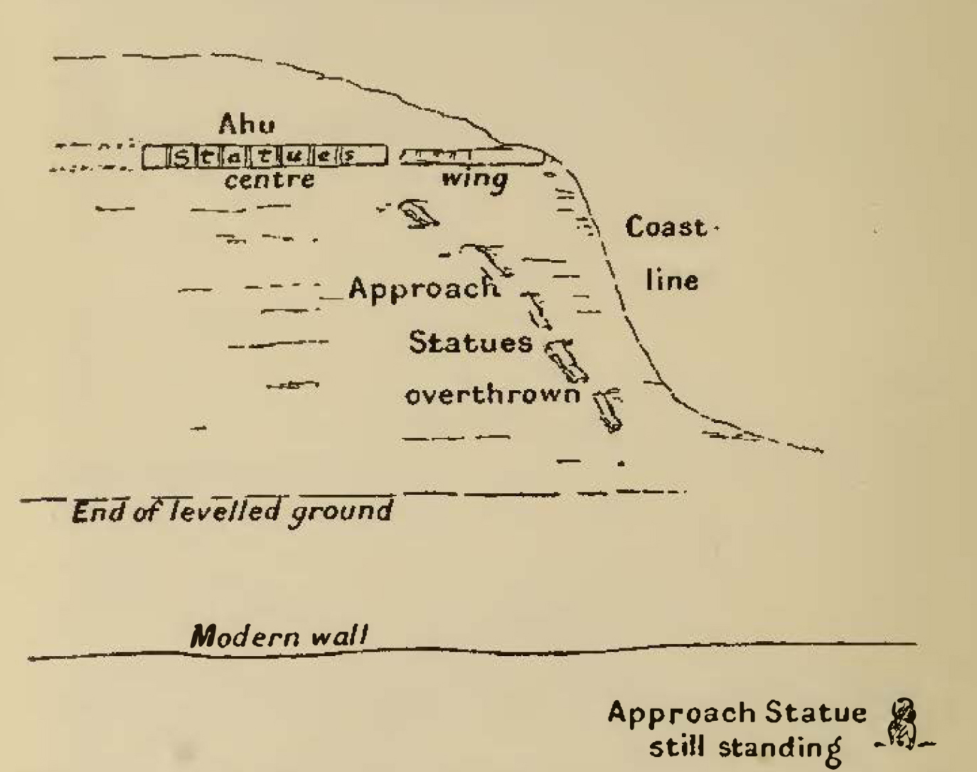 The Mystery Of Easter Island Evo Quibo 300 Wiring Diagram Ceremonial Avenue Hanga Paukura